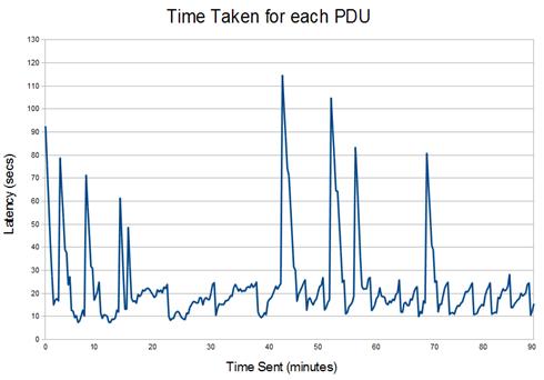 Performance Measurements of Applications using IP over HF Radio