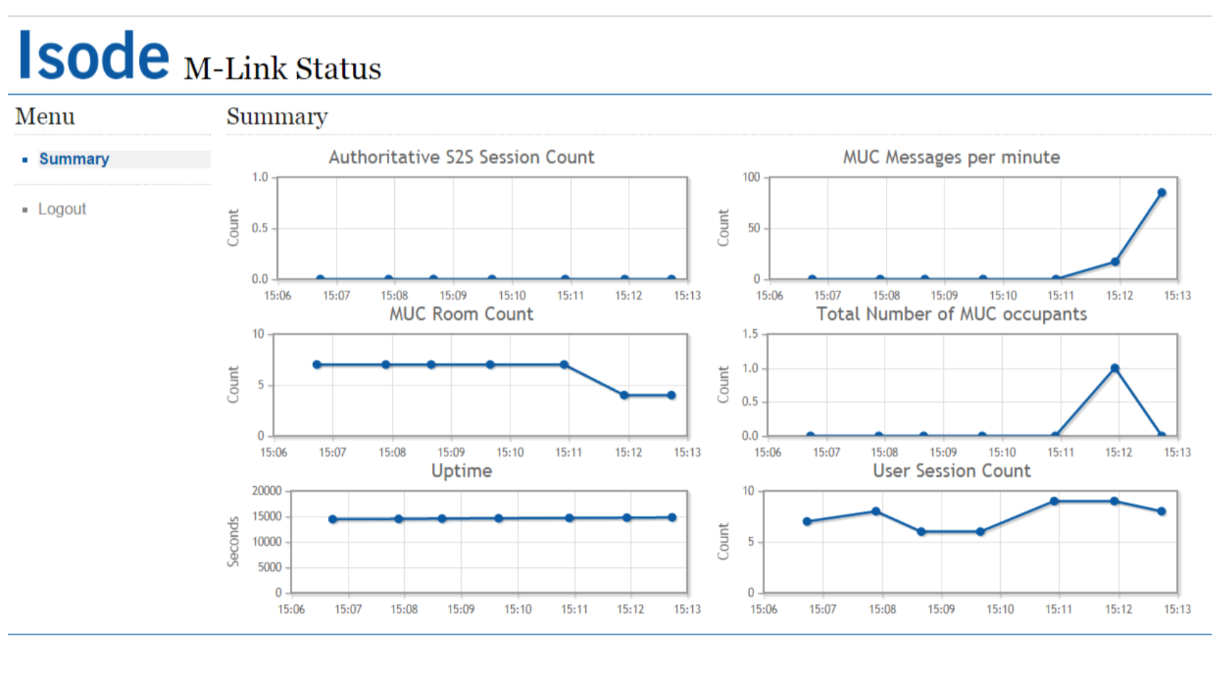 M-Link Web Monitoring